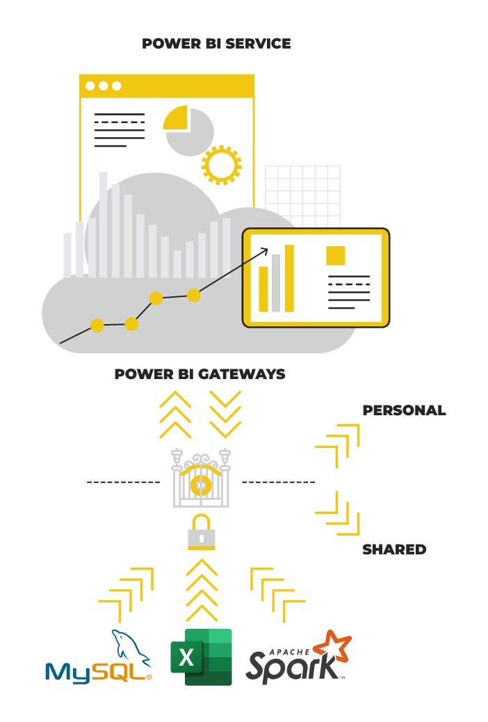 Power BI Schéma s Bránou dat pro Service