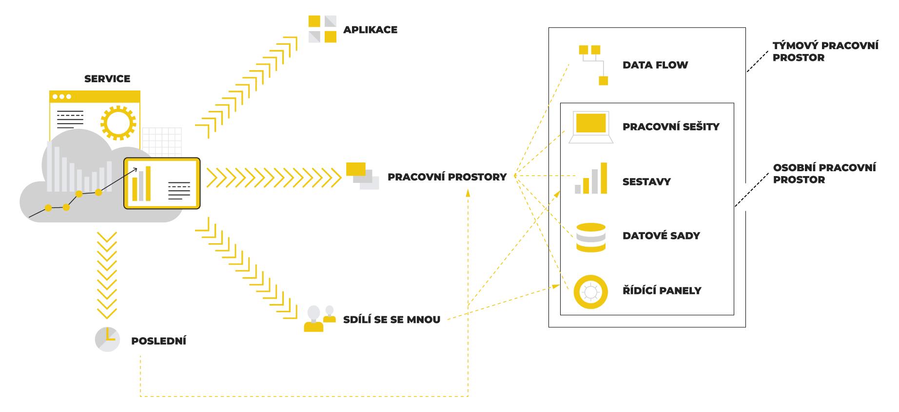 Schéma Cloud řešení Power BI Service