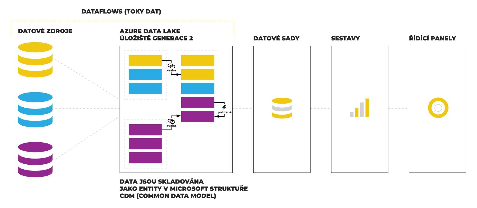 Jak Dataflow ukládá data