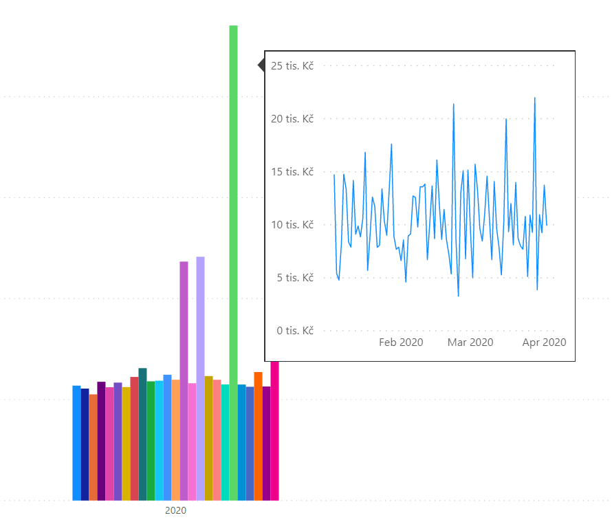Připravený vlastní tooltip s původním grafem