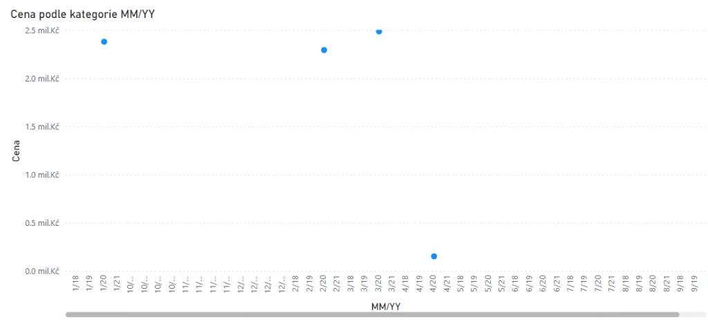 Graf s osou tvořenou ze sloupce MM/YY