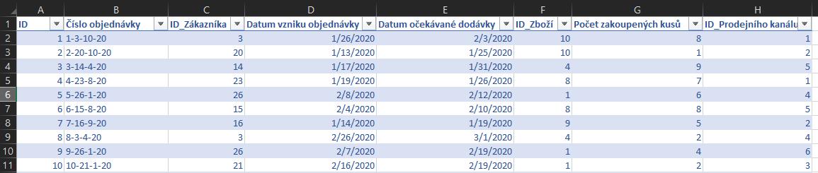 Přehled tabulky Objednávky