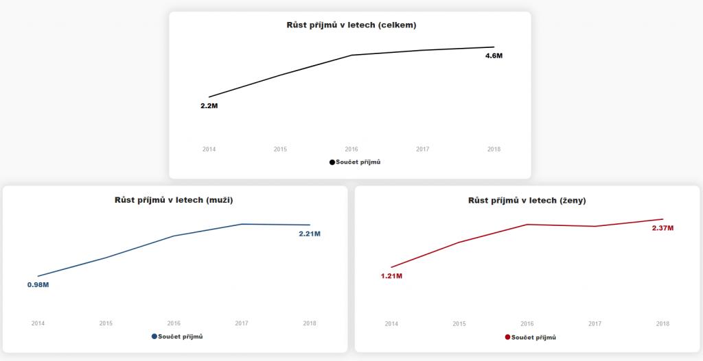 Aplikování grafu na další hodnoty