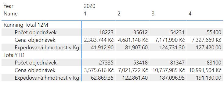 TotalYTD v Power BI vytvoření pomocí té samé Calculation Groups
