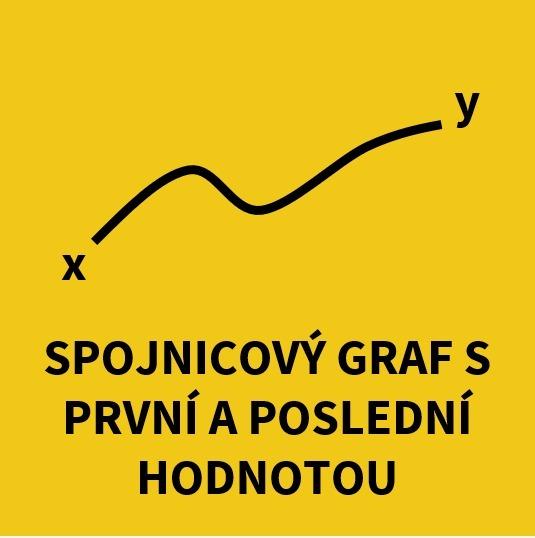 Spojnicový graf s první a poslední hodnotou