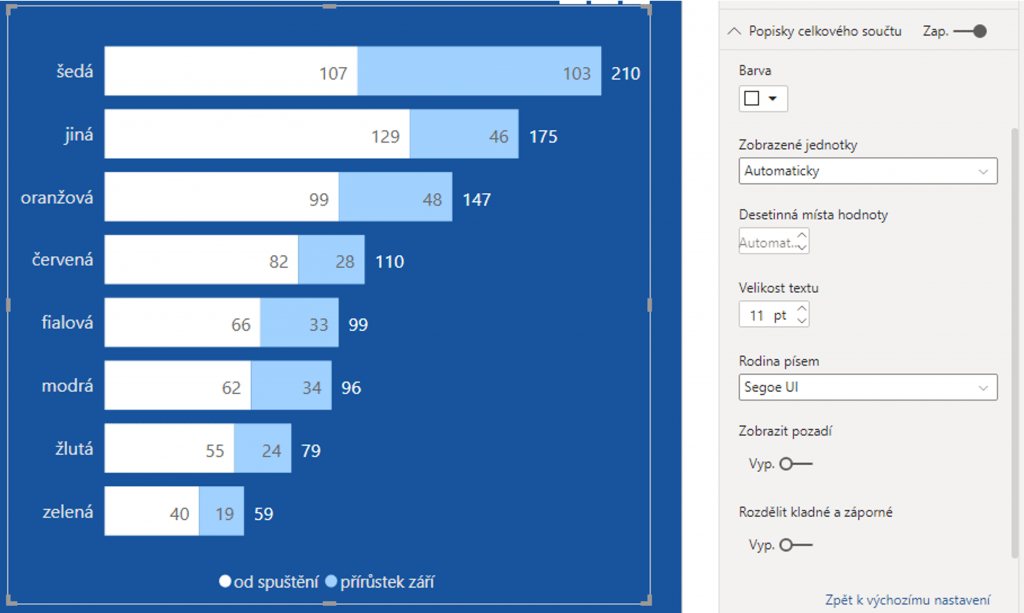 Celkový součet pro skládané grafy