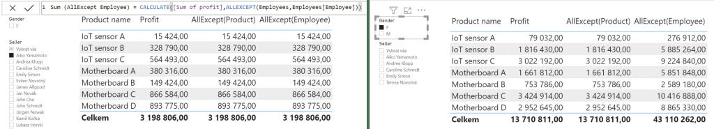 AllExcept filtr nad tabulkou zaměstnanci