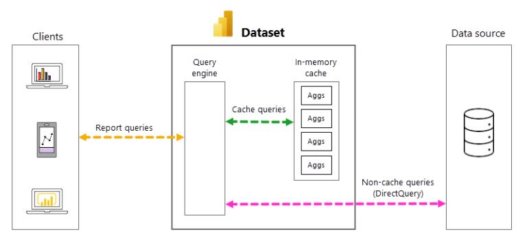 Automatické agregace v Power BI